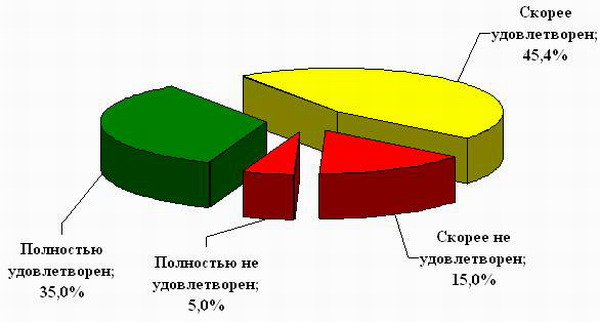 Диаграмма 5.